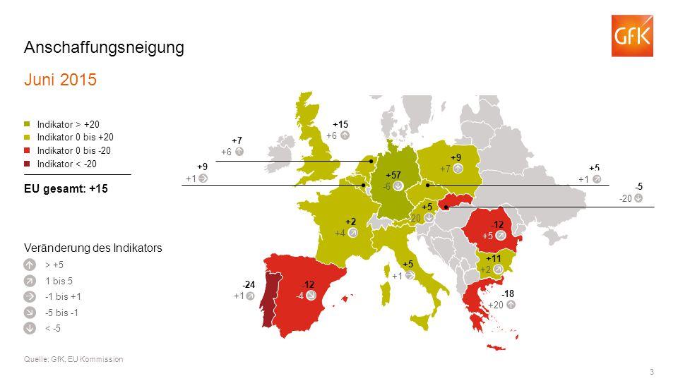 3 Anschaffungsneigung Juni 2015 Quelle: GfK, EU Kommission > +5 Indikator > +20 Indikator 0 bis +20 Indikator 0 bis -20 Indikator < -20 EU gesamt: +15      1 bis 5 -1 bis +1 -5 bis -1 < -5 +2 +4 -12 -4 -24 +1 +5 +1 -18 +20  +11 +2 -12 +5 +57 -6 +15 +6  +7 +6  +9 +1 +5 +1  -5 -20 +9 +7  Veränderung des Indikators +5 -20          