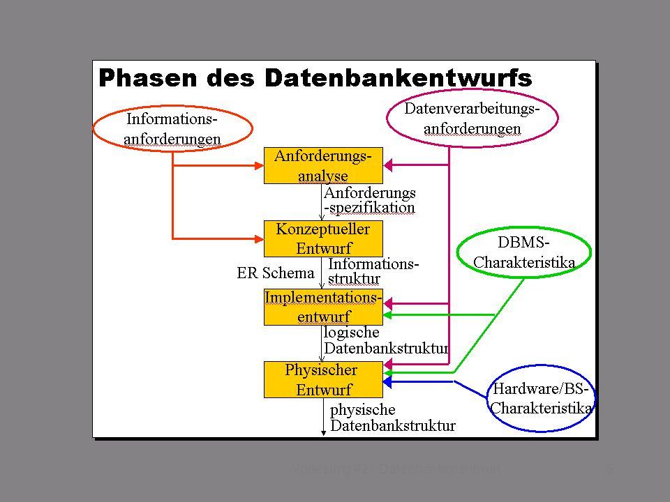 SS 2015 – IBB4C Datenmanagement Fr 17:00 – 18:30 R 0.009 27.03.20155Vorlesung #2 - Datenbankenentwurf