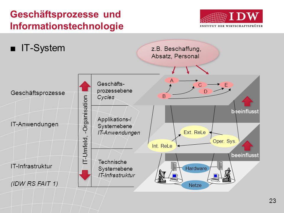 23 Geschäftsprozesse und Informationstechnologie ■IT-System (IDW RS FAIT 1) Netze beeinflusst Hardware IT-Umfeld, -Organisation Geschäfts- prozesseben