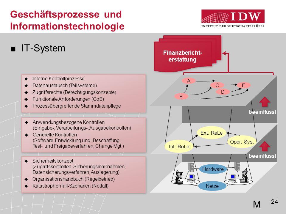 24 ■IT-System Geschäftsprozesse und Informationstechnologie  Sicherheitskonzept (Zugriffskontrollen, Sicherungsmaßnahmen, Datensicherungsverfahren, A