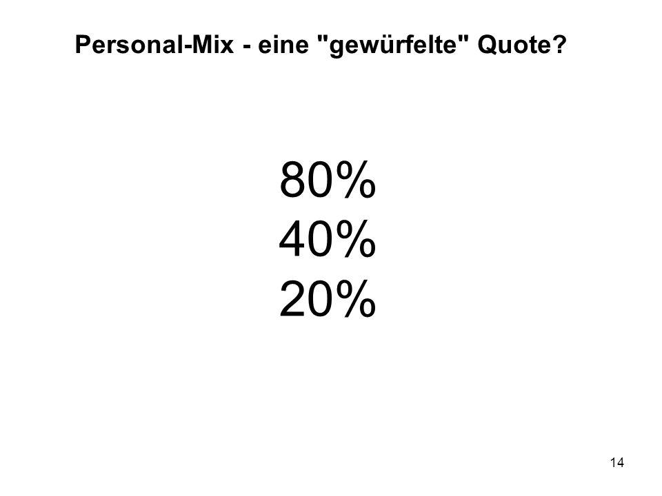 14 80% 40% 20% Personal-Mix - eine