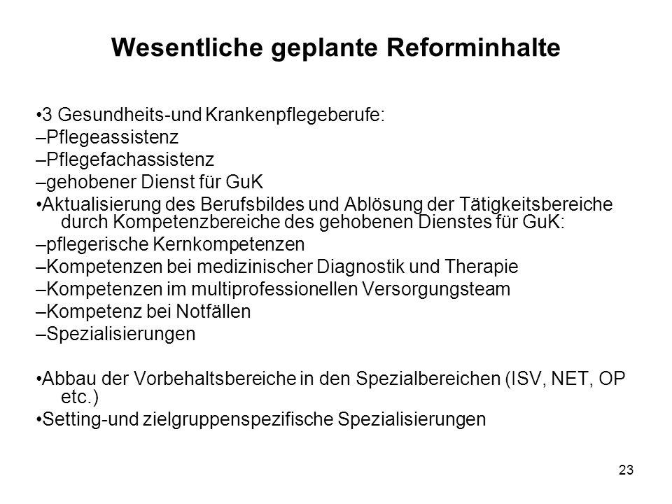 23 Wesentliche geplante Reforminhalte 3 Gesundheits-und Krankenpflegeberufe: –Pflegeassistenz –Pflegefachassistenz –gehobener Dienst für GuK Aktualisi