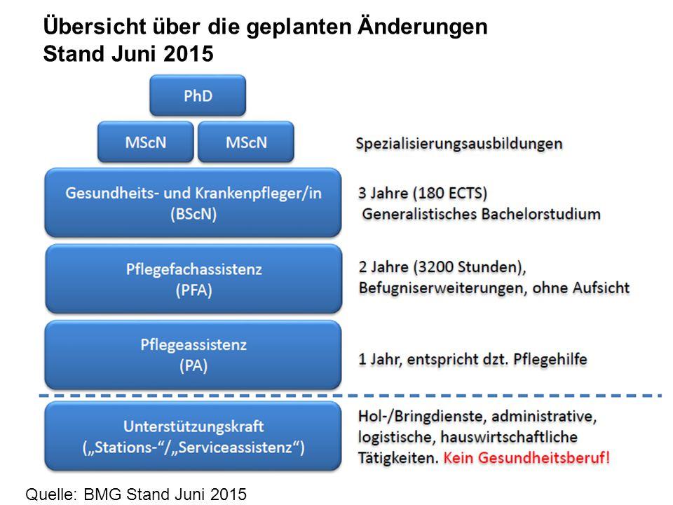 26 Quelle: BMG Stand Juni 2015 Übersicht über die geplanten Änderungen Stand Juni 2015
