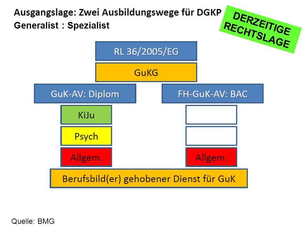3 Generalist : Spezialist Quelle: BMG DERZEITIGE RECHTSLAGE