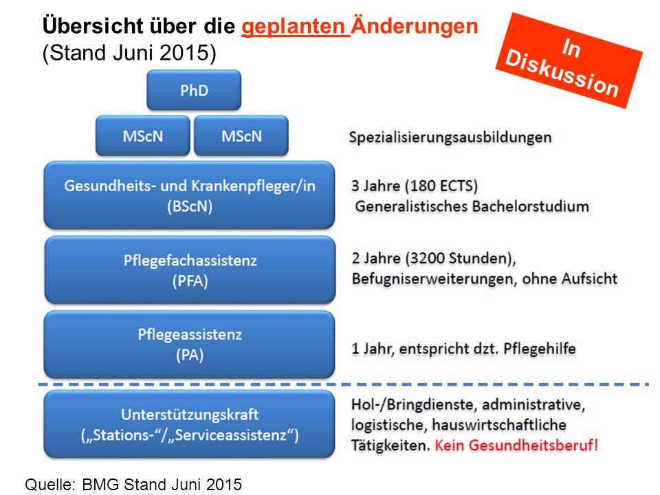 4 Quelle: BMG Stand Juni 2015 Übersicht über die geplanten Änderungen (Stand Juni 2015) In Diskussion