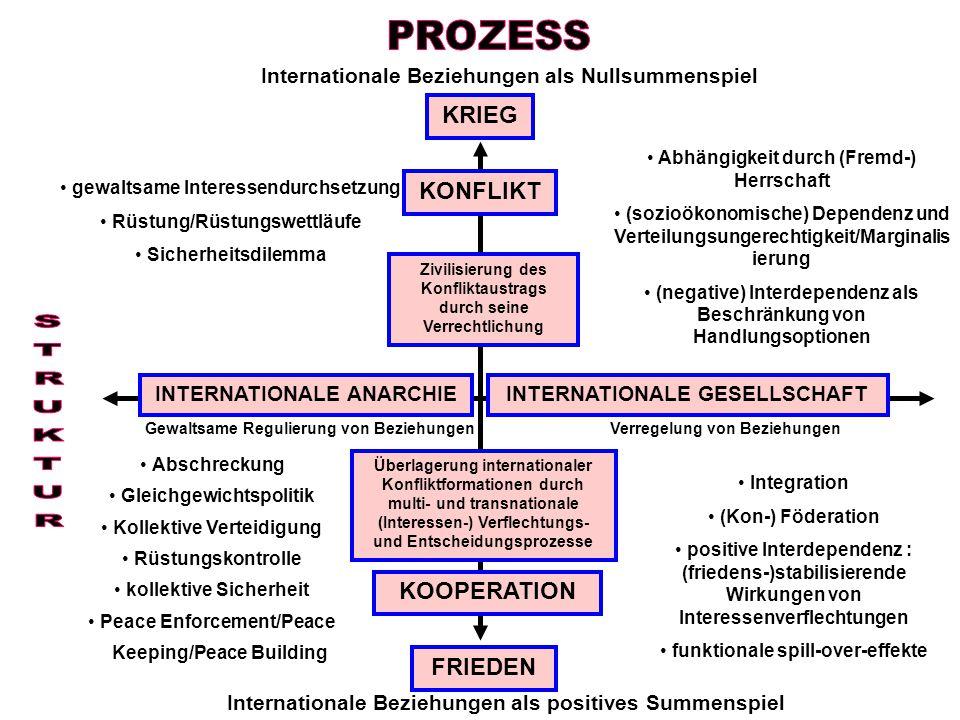 INTERNATIONALE ANARCHIEINTERNATIONALE GESELLSCHAFT Gewaltsame Regulierung von BeziehungenVerregelung von Beziehungen Internationale Beziehungen als Nu