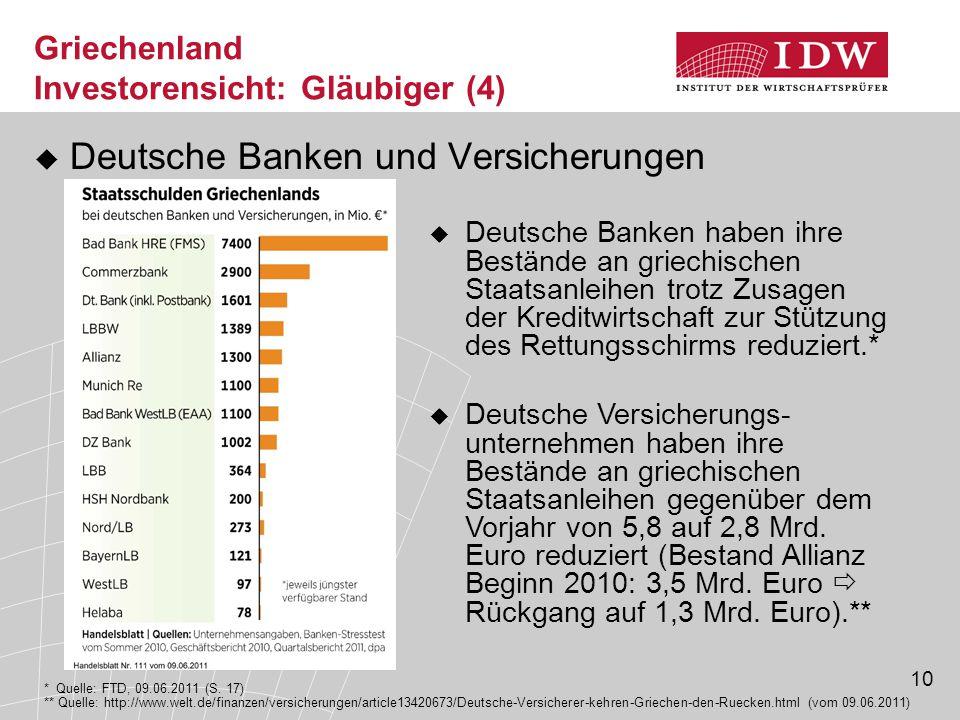 10 Griechenland Investorensicht: Gläubiger (4)  Deutsche Banken und Versicherungen ** Quelle: http://www.welt.de/finanzen/versicherungen/article13420673/Deutsche-Versicherer-kehren-Griechen-den-Ruecken.html (vom 09.06.2011)  Deutsche Banken haben ihre Bestände an griechischen Staatsanleihen trotz Zusagen der Kreditwirtschaft zur Stützung des Rettungsschirms reduziert.* * Quelle: FTD, 09.06.2011 (S.