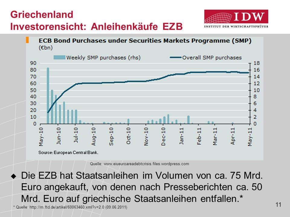 11 Griechenland Investorensicht: Anleihenkäufe EZB  Die EZB hat Staatsanleihen im Volumen von ca.