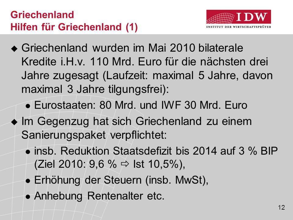 12 Griechenland Hilfen für Griechenland (1)  Griechenland wurden im Mai 2010 bilaterale Kredite i.H.v.