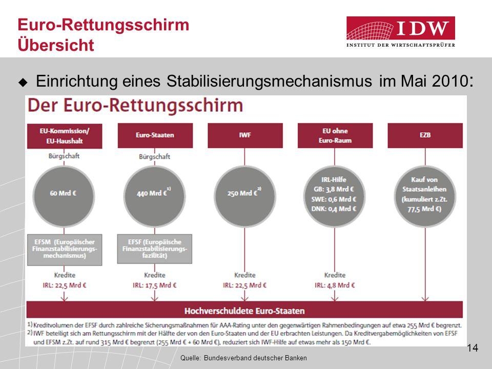14 Euro-Rettungsschirm Übersicht  Einrichtung eines Stabilisierungsmechanismus im Mai 2010 : Quelle: Bundesverband deutscher Banken