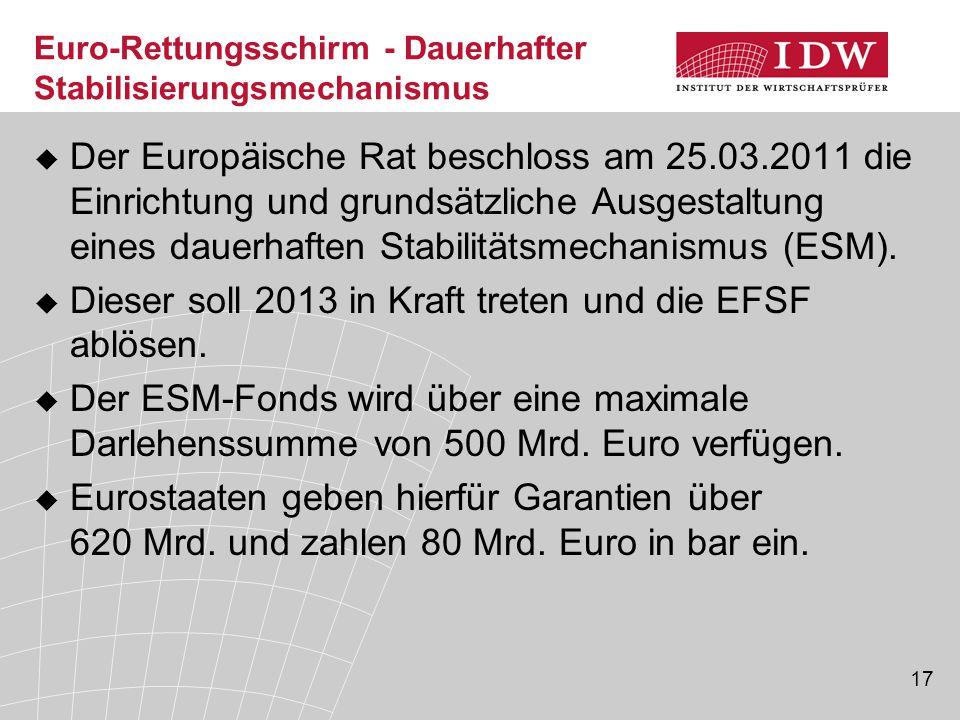 17 Euro-Rettungsschirm - Dauerhafter Stabilisierungsmechanismus  Der Europäische Rat beschloss am 25.03.2011 die Einrichtung und grundsätzliche Ausgestaltung eines dauerhaften Stabilitätsmechanismus (ESM).