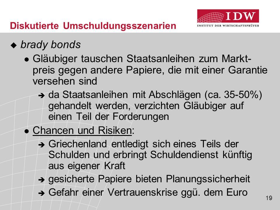 19 Diskutierte Umschuldungsszenarien  brady bonds Gläubiger tauschen Staatsanleihen zum Markt- preis gegen andere Papiere, die mit einer Garantie versehen sind  da Staatsanleihen mit Abschlägen (ca.