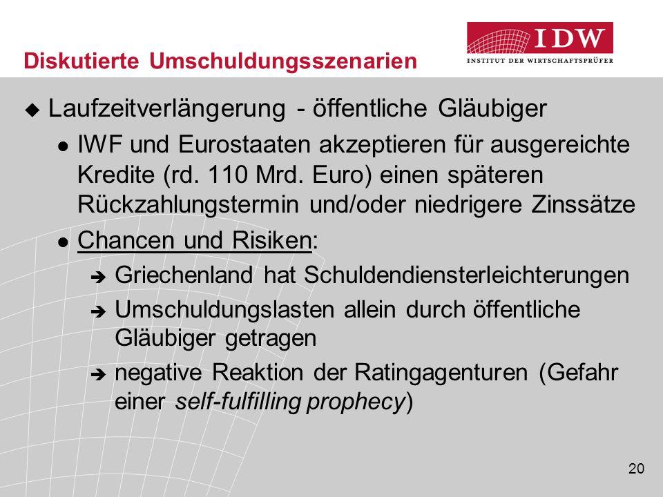 20 Diskutierte Umschuldungsszenarien  Laufzeitverlängerung - öffentliche Gläubiger IWF und Eurostaaten akzeptieren für ausgereichte Kredite (rd.
