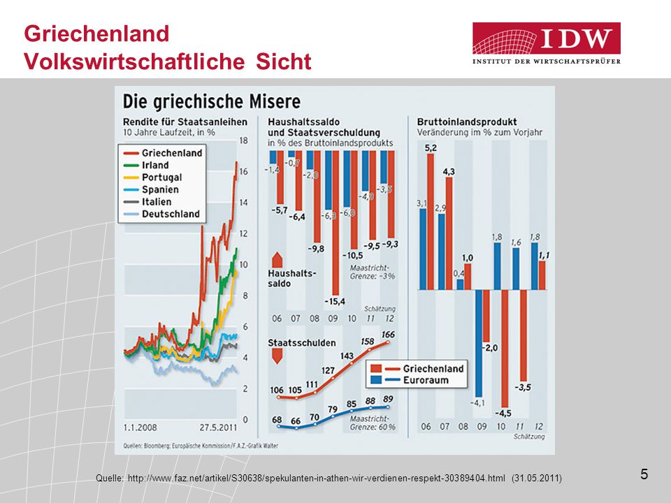 5 Griechenland Volkswirtschaftliche Sicht Quelle: http://www.faz.net/artikel/S30638/spekulanten-in-athen-wir-verdienen-respekt-30389404.html (31.05.2011)