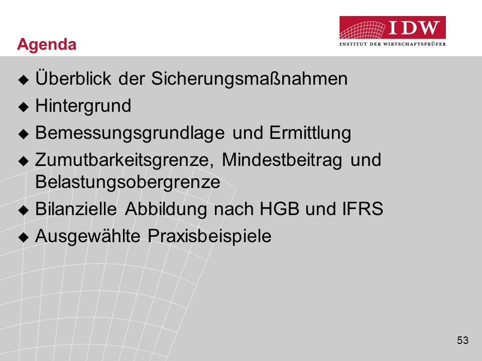 53 Agenda  Überblick der Sicherungsmaßnahmen  Hintergrund  Bemessungsgrundlage und Ermittlung  Zumutbarkeitsgrenze, Mindestbeitrag und Belastungsobergrenze  Bilanzielle Abbildung nach HGB und IFRS  Ausgewählte Praxisbeispiele