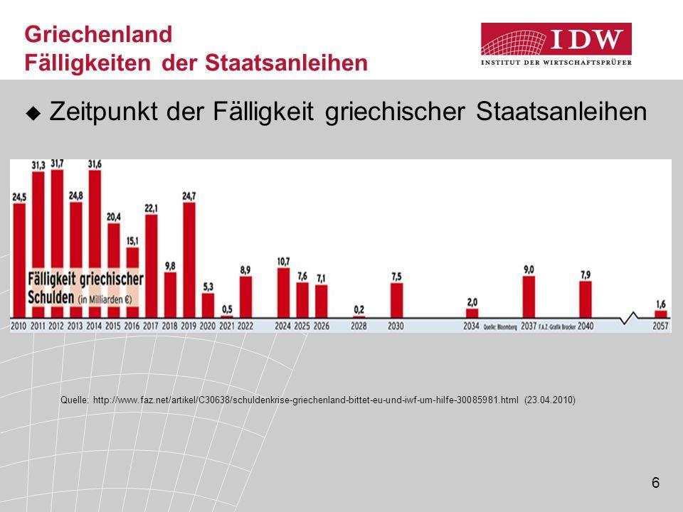6 Griechenland Fälligkeiten der Staatsanleihen  Zeitpunkt der Fälligkeit griechischer Staatsanleihen Quelle: http://www.faz.net/artikel/C30638/schuldenkrise-griechenland-bittet-eu-und-iwf-um-hilfe-30085981.html (23.04.2010)