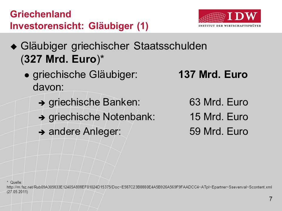 7 Griechenland Investorensicht: Gläubiger (1)  Gläubiger griechischer Staatsschulden (327 Mrd.