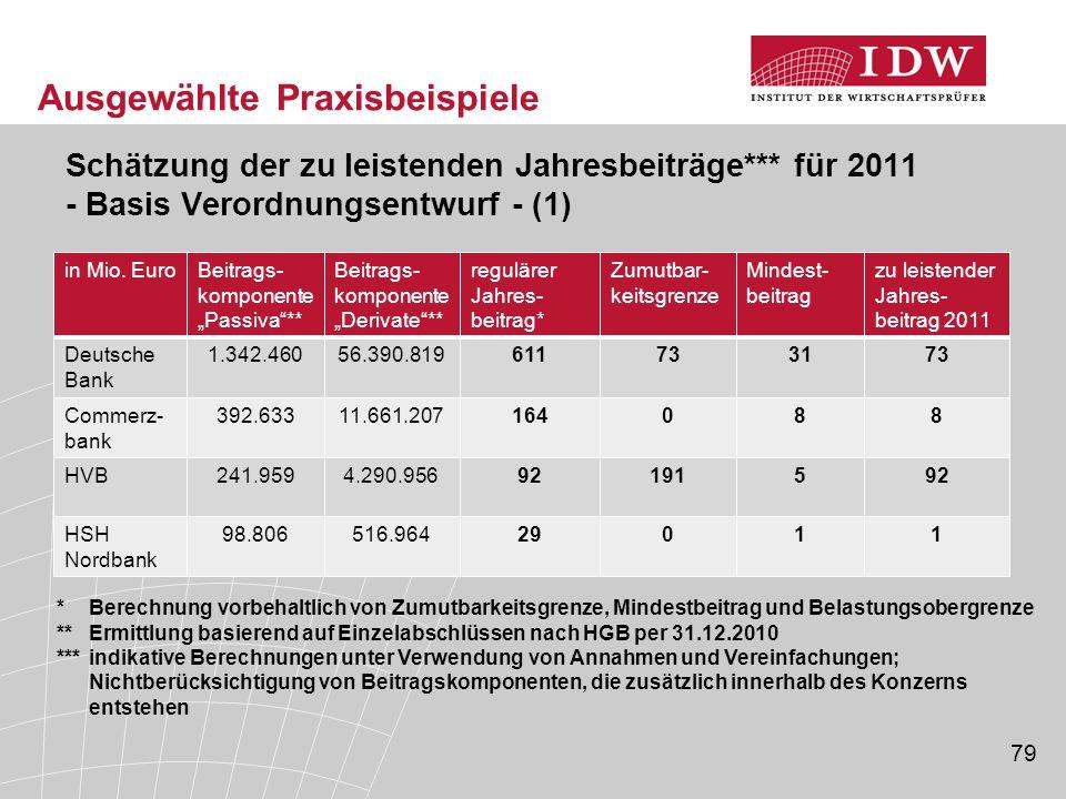 79 Ausgewählte Praxisbeispiele Schätzung der zu leistenden Jahresbeiträge*** für 2011 - Basis Verordnungsentwurf - (1) in Mio.