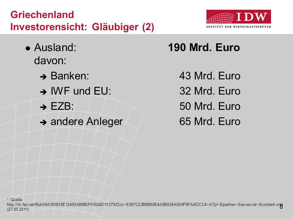 8 Griechenland Investorensicht: Gläubiger (2) Ausland: 190 Mrd.