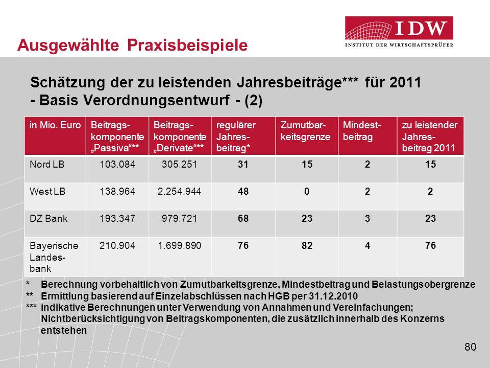 80 Ausgewählte Praxisbeispiele Schätzung der zu leistenden Jahresbeiträge*** für 2011 - Basis Verordnungsentwurf - (2) in Mio.