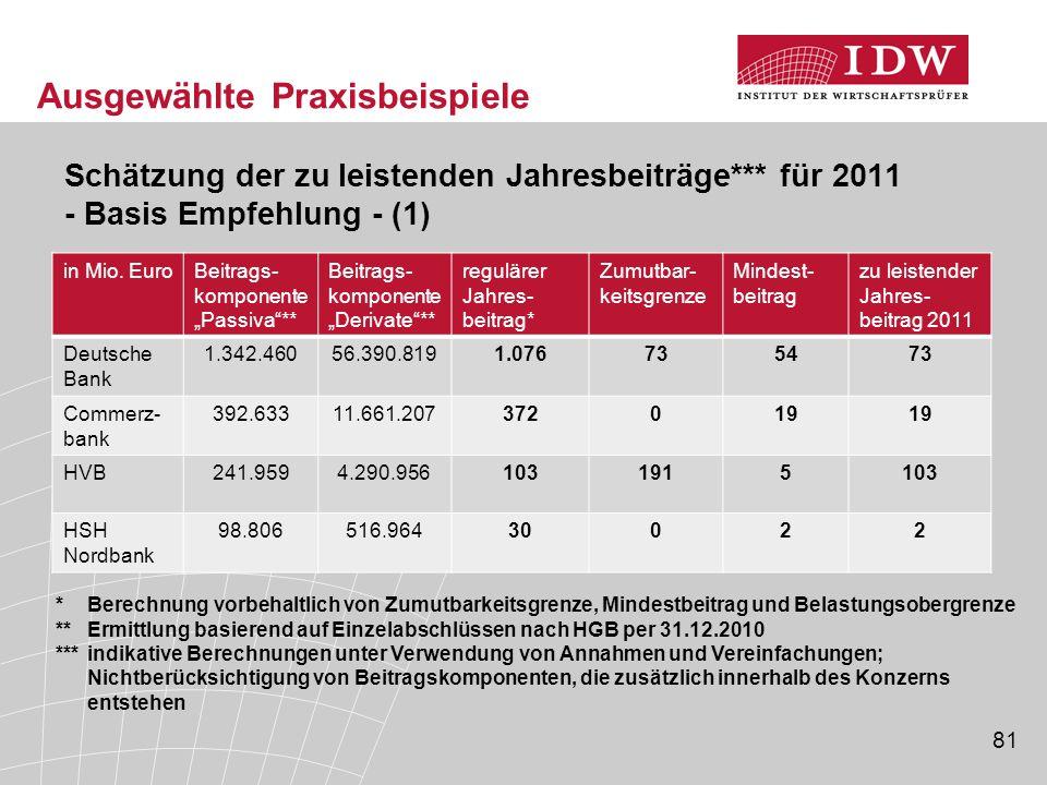 81 Ausgewählte Praxisbeispiele Schätzung der zu leistenden Jahresbeiträge*** für 2011 - Basis Empfehlung - (1) in Mio.