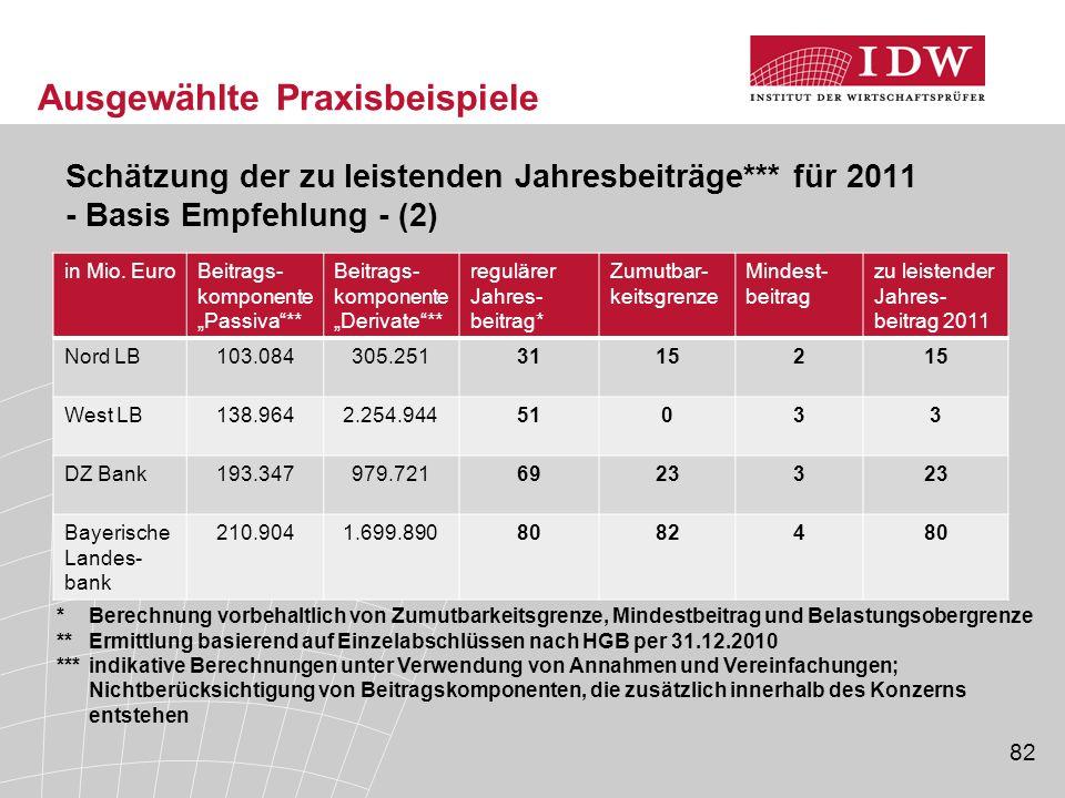 82 Ausgewählte Praxisbeispiele Schätzung der zu leistenden Jahresbeiträge*** für 2011 - Basis Empfehlung - (2) in Mio.