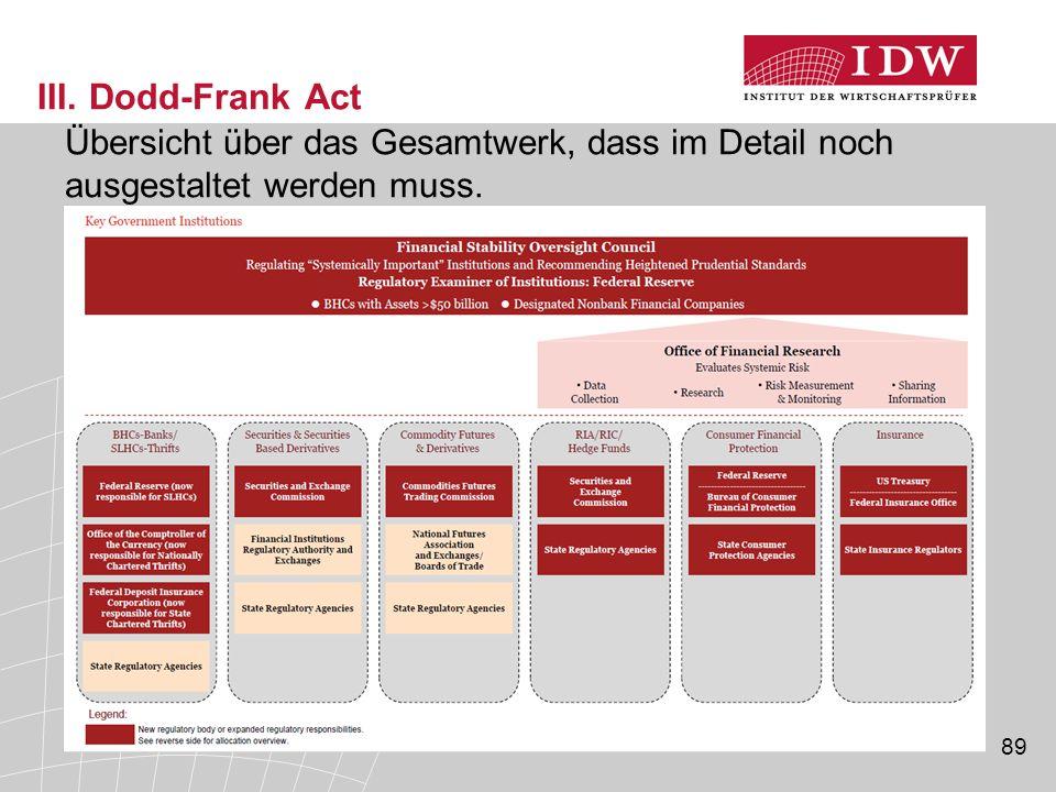 89 III. Dodd-Frank Act Übersicht über das Gesamtwerk, dass im Detail noch ausgestaltet werden muss.