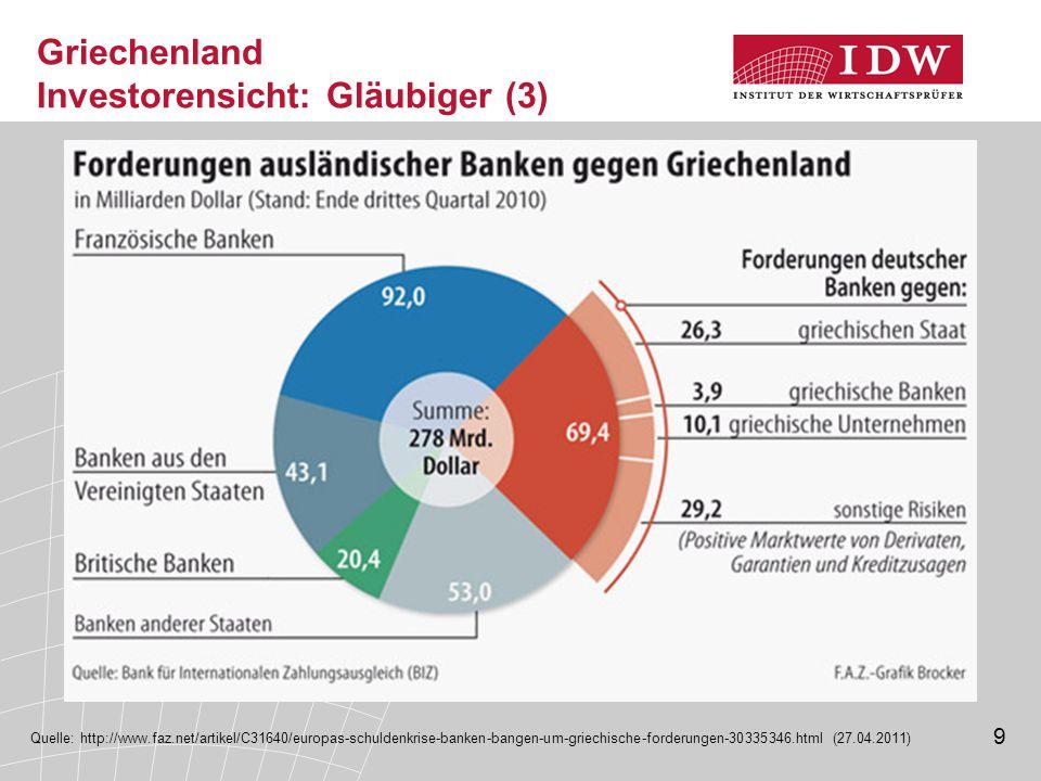 9 Griechenland Investorensicht: Gläubiger (3) Quelle: http://www.faz.net/artikel/C31640/europas-schuldenkrise-banken-bangen-um-griechische-forderungen-30335346.html (27.04.2011)