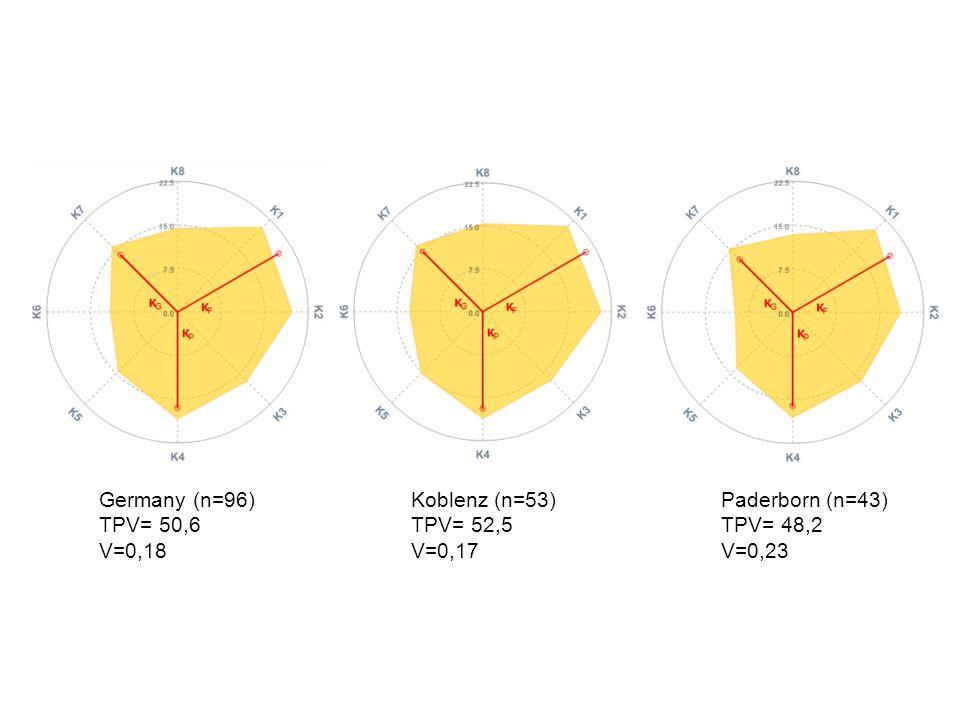 Germany (n=96) TPV= 50,6 V=0,18 Koblenz (n=53) TPV= 52,5 V=0,17 Paderborn (n=43) TPV= 48,2 V=0,23