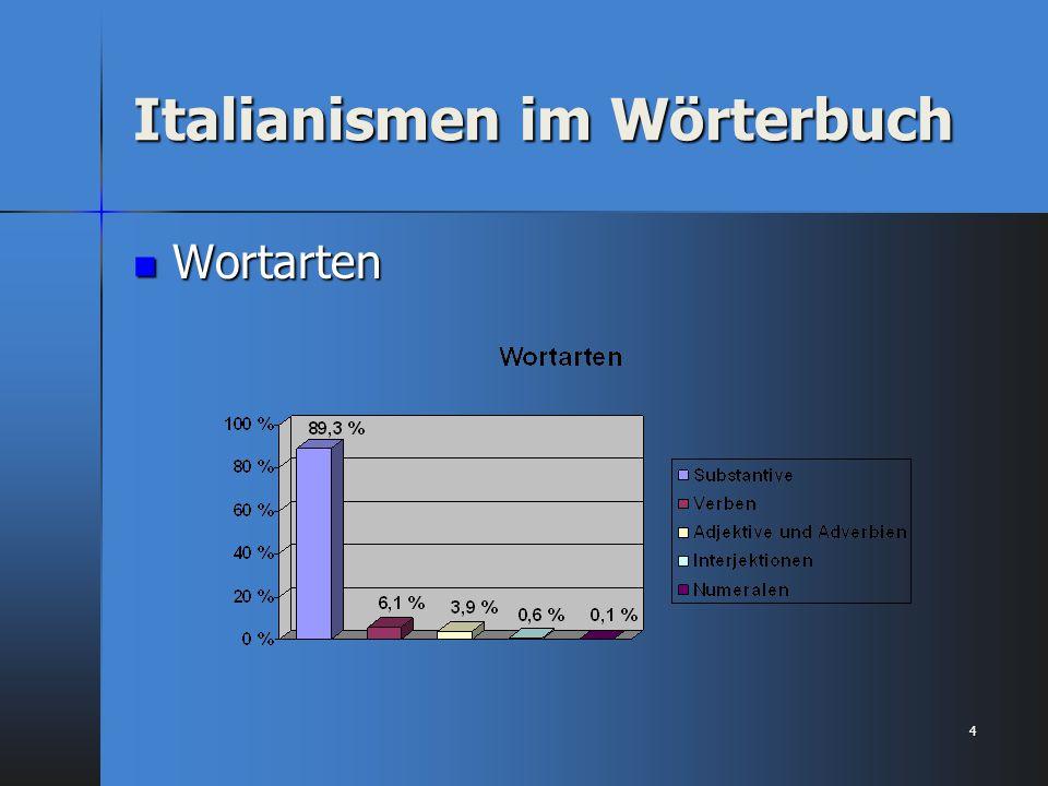 Italianismen im Wörterbuch Wortarten Wortarten 4