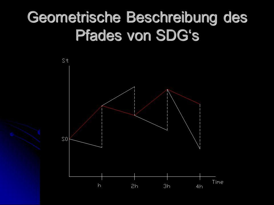 Stochastische Volatilität Auch μ und σ können Zufallsprozesse sein Auch μ und σ können Zufallsprozesse sein dS t =μdt+σ t dW 1t dS t =μdt+σ t dW 1t dσ t =λ(σ 0 -σ t )dt+ασ t dW 2t dσ t =λ(σ 0 -σ t )dt+ασ t dW 2t W 1t und dW 2t unabhängig W 1t und dW 2t unabhängig Die Volatilität hat dann einen langzeit Mittelwert von σ 0 kann aber jederzeit stochastisch abweichen Die Volatilität hat dann einen langzeit Mittelwert von σ 0 kann aber jederzeit stochastisch abweichen