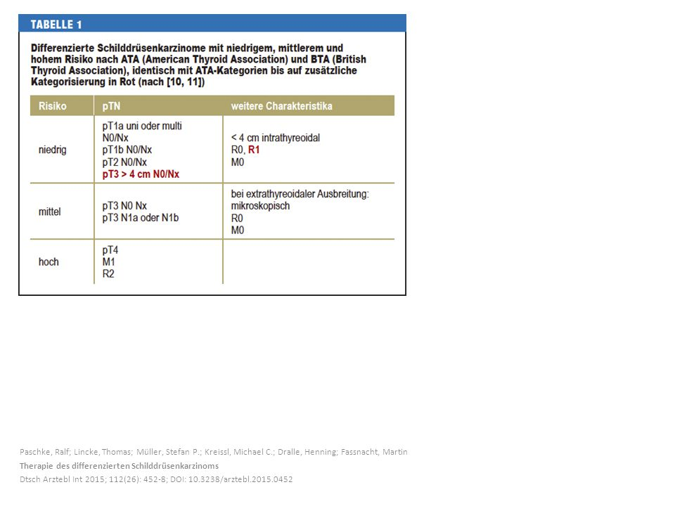 Paschke, Ralf; Lincke, Thomas; Müller, Stefan P.; Kreissl, Michael C.; Dralle, Henning; Fassnacht, Martin Therapie des differenzierten Schilddrüsenkarzinoms Dtsch Arztebl Int 2015; 112(26): 452-8; DOI: 10.3238/arztebl.2015.0452