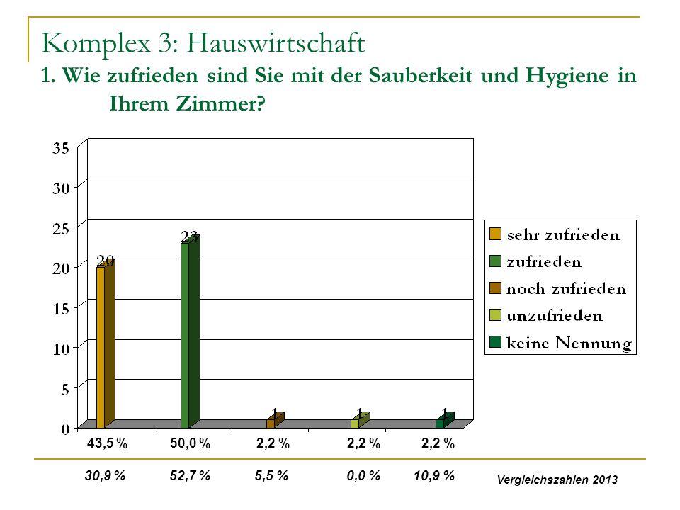 Komplex 3: Hauswirtschaft 1. Wie zufrieden sind Sie mit der Sauberkeit und Hygiene in Ihrem Zimmer? 43,5 %50,0 %2,2 % 30,9 % 52,7 % 5,5 % 0,0 % 10,9 %