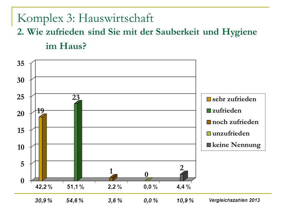 Komplex 3: Hauswirtschaft 2. Wie zufrieden sind Sie mit der Sauberkeit und Hygiene im Haus? 42,2 %51,1 %2,2 %0,0 %4,4 % 30,9 % 54,6 % 3,6 % 0,0 % 10,9