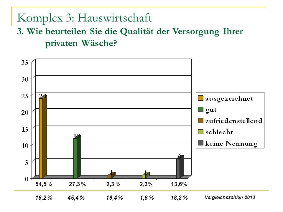 Komplex 3: Hauswirtschaft 3. Wie beurteilen Sie die Qualität der Versorgung Ihrer privaten Wäsche? 54,5 %27,3 %2,3 % 13,6% 18,2 % 45,4 % 16,4 % 1,8 %