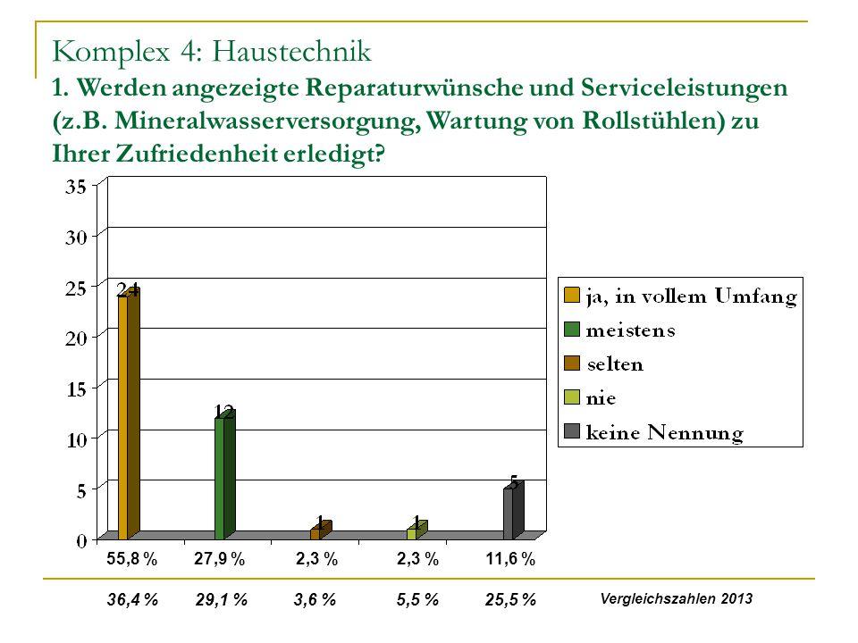 Komplex 4: Haustechnik 1.Werden angezeigte Reparaturwünsche und Serviceleistungen (z.B.