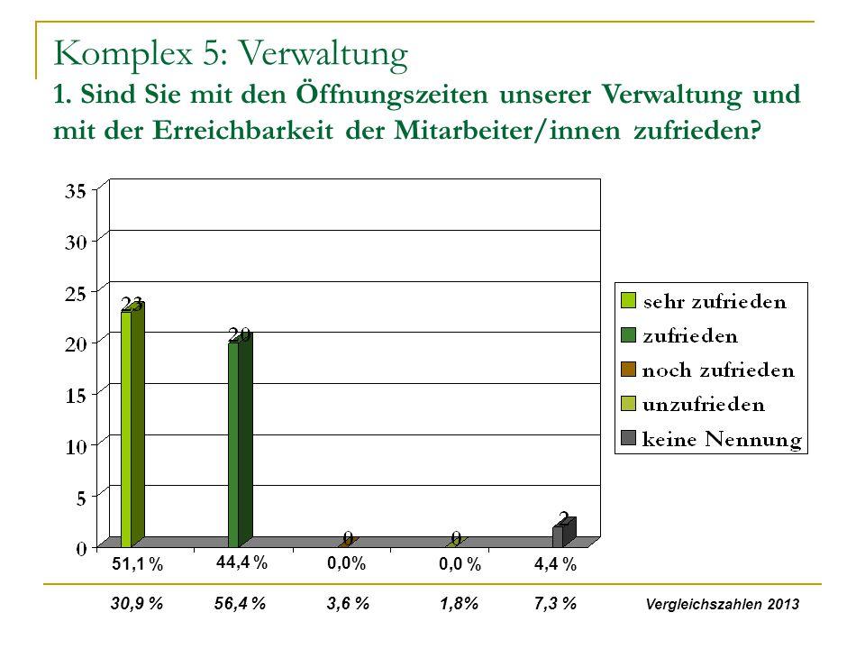Komplex 5: Verwaltung 1. Sind Sie mit den Öffnungszeiten unserer Verwaltung und mit der Erreichbarkeit der Mitarbeiter/innen zufrieden? 51,1 % 44,4 %