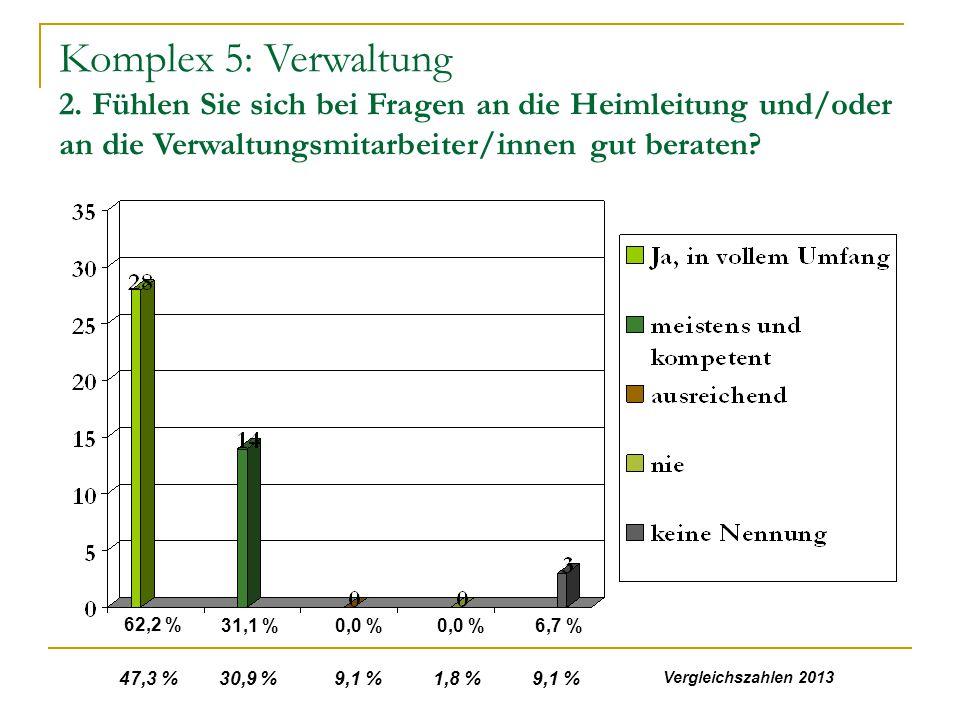 Komplex 5: Verwaltung 2. Fühlen Sie sich bei Fragen an die Heimleitung und/oder an die Verwaltungsmitarbeiter/innen gut beraten? 62,2 % 31,1 %0,0 % 6,