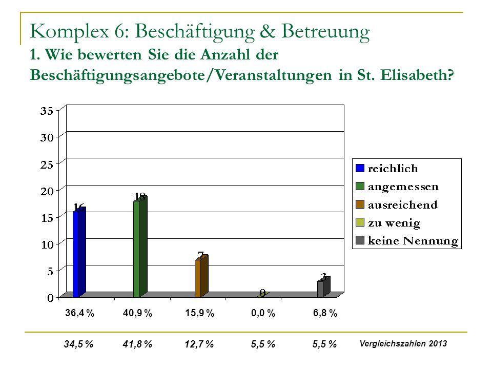 Komplex 6: Beschäftigung & Betreuung 1. Wie bewerten Sie die Anzahl der Beschäftigungsangebote/Veranstaltungen in St. Elisabeth? 36,4 %40,9 %15,9 %0,0