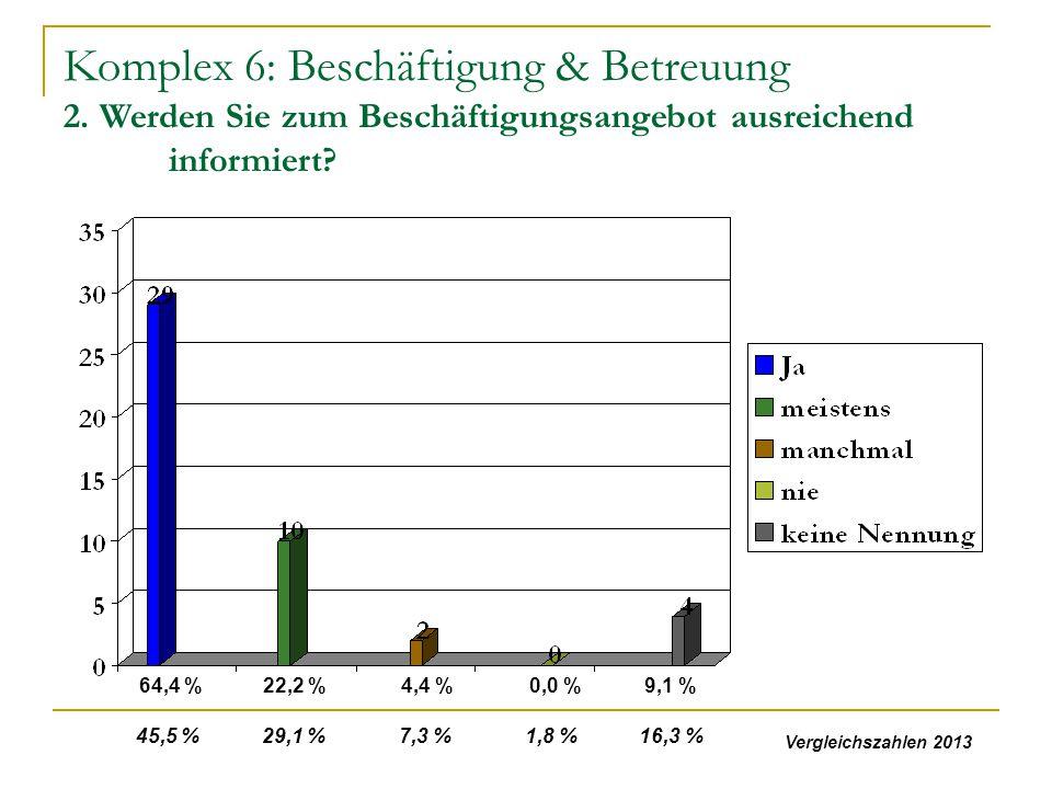 Komplex 6: Beschäftigung & Betreuung 2. Werden Sie zum Beschäftigungsangebot ausreichend informiert? 64,4 %22,2 %4,4 %0,0 %9,1 % 45,5 % 29,1 % 7,3 % 1