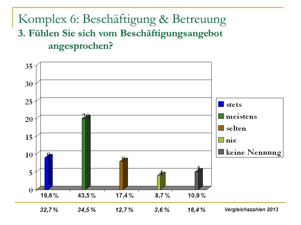 Komplex 6: Beschäftigung & Betreuung 3. Fühlen Sie sich vom Beschäftigungsangebot angesprochen? 19,6 %43,5 %17,4 %8,7 %10,9 % 32,7 % 34,5 % 12,7 % 3,6
