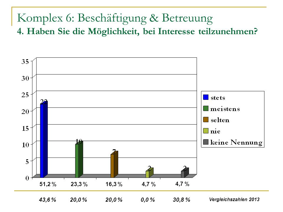 Komplex 6: Beschäftigung & Betreuung 4. Haben Sie die Möglichkeit, bei Interesse teilzunehmen? 51,2 %23,3 %16,3 %4,7 % 43,6 % 20,0 % 20,0 % 0,0 % 30,8