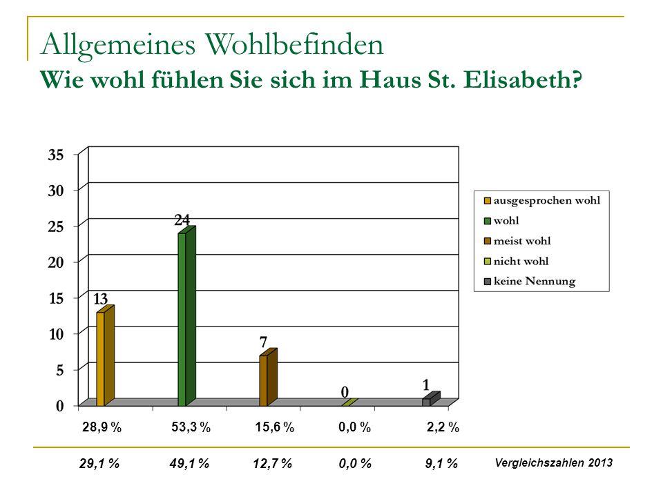 Allgemeines Wohlbefinden Wie wohl fühlen Sie sich im Haus St. Elisabeth? 28,9 %53,3 %15,6 %0,0 %2,2 % 29,1 % 49,1 % 12,7 % 0,0 % 9,1 % Vergleichszahle