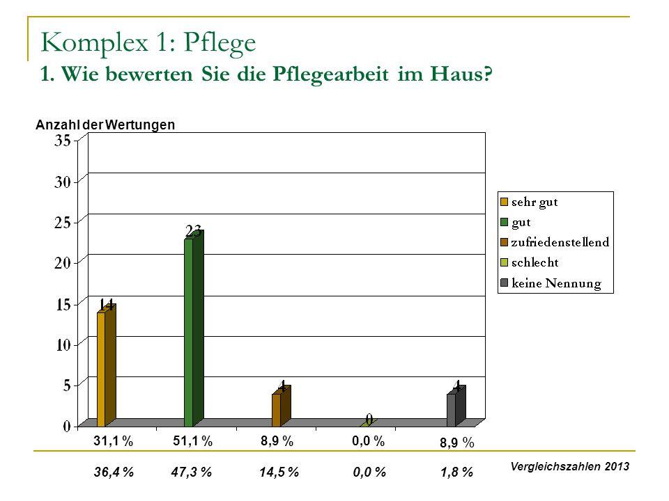 Komplex 1: Pflege 1. Wie bewerten Sie die Pflegearbeit im Haus? 51,1 %31,1 % 8,9 %0,0 % Anzahl der Wertungen 8,9 % 36,4 % 47,3 % 14,5 % 0,0 % 1,8 % Ve