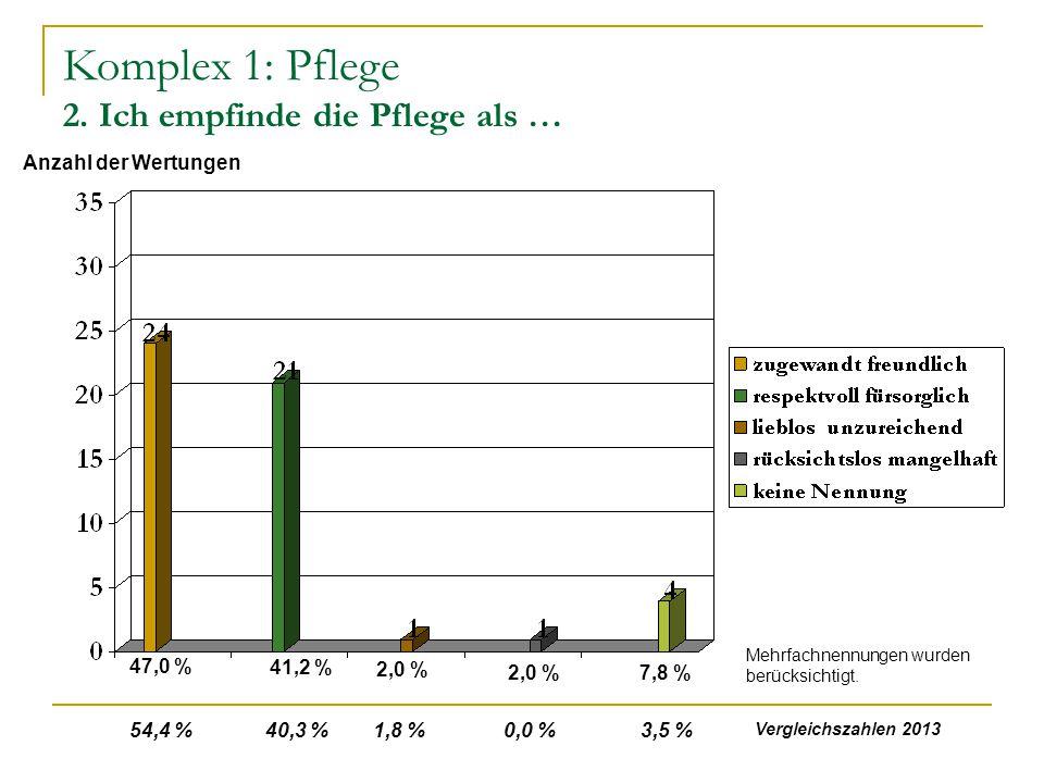 Komplex 1: Pflege 2. Ich empfinde die Pflege als … 47,0 % 41,2 % 2,0 % 7,8 %2,0 % Anzahl der Wertungen Mehrfachnennungen wurden berücksichtigt. 54,4 %