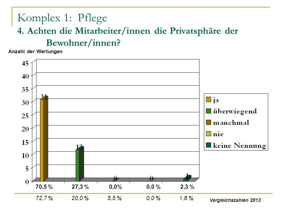 Komplex 1: Pflege 4. Achten die Mitarbeiter/innen die Privatsphäre der Bewohner/innen? 70,5 % 27,3 % 0,0% 2,3 % Anzahl der Wertungen 72,7 % 20,0 % 5,5