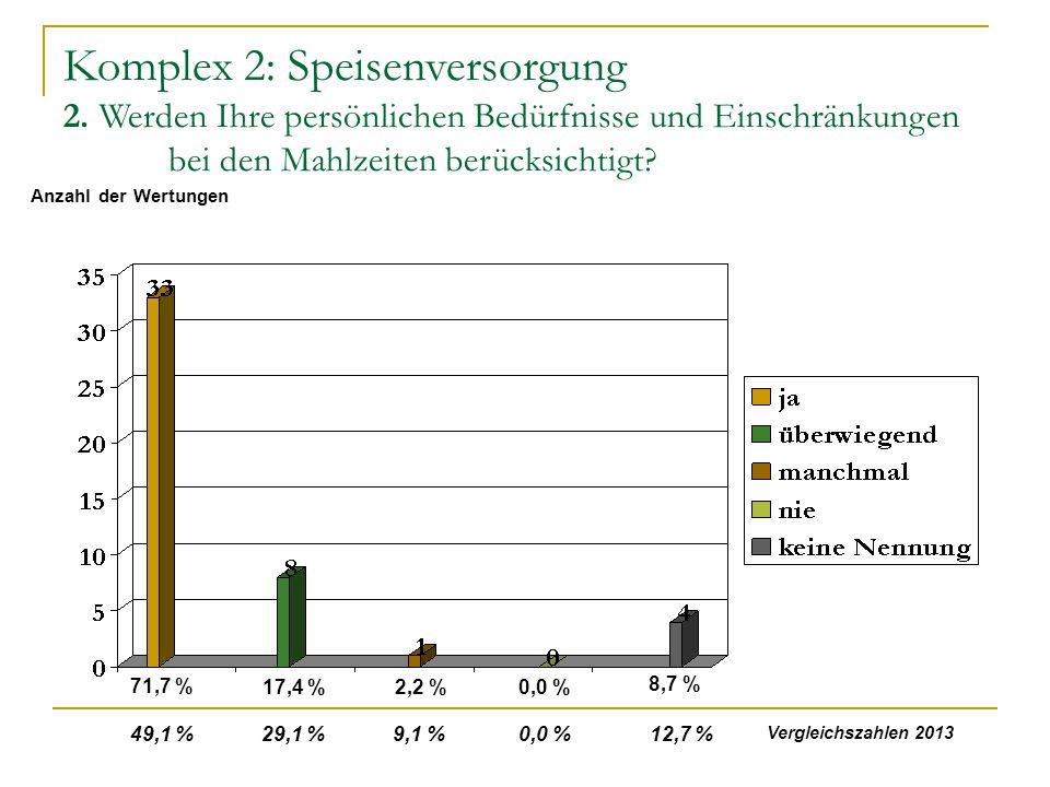 Komplex 2: Speisenversorgung 2. Werden Ihre persönlichen Bedürfnisse und Einschränkungen bei den Mahlzeiten berücksichtigt? 71,7 % 17,4 %2,2 %0,0 % 8,