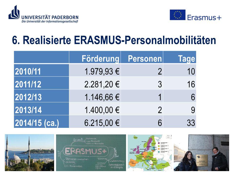 6. Realisierte ERASMUS-Personalmobilitäten FörderungPersonenTage 2010/11 1.979,93 €210 2011/12 2.281,20 €316 2012/13 1.146,66 €16 2013/14 1.400,00 €29