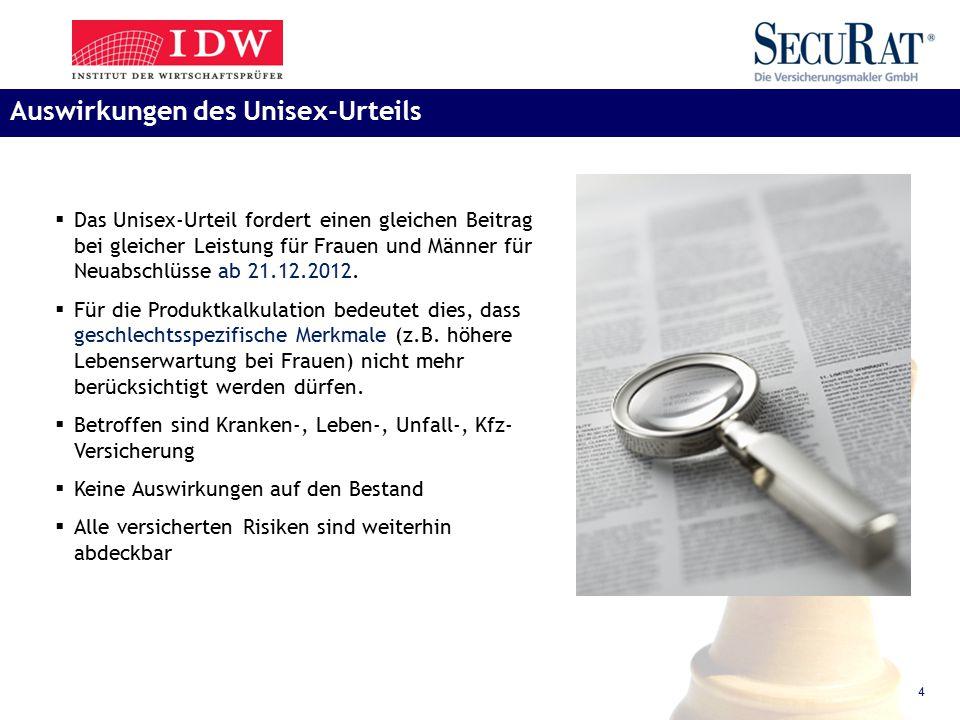 4  Das Unisex-Urteil fordert einen gleichen Beitrag bei gleicher Leistung für Frauen und Männer für Neuabschlüsse ab 21.12.2012.  Für die Produktkal