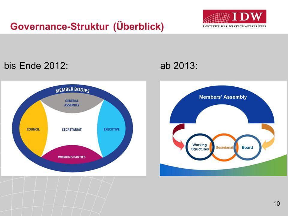 10 Governance-Struktur (Überblick) bis Ende 2012:ab 2013: